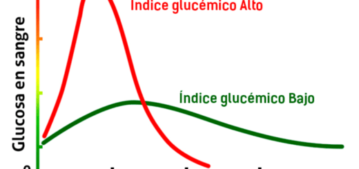 indice grucemico alimentos